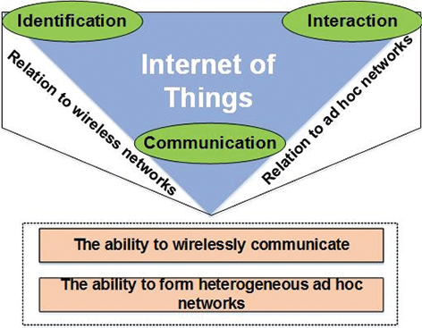 MANET Network in Internet of Things System | IntechOpen