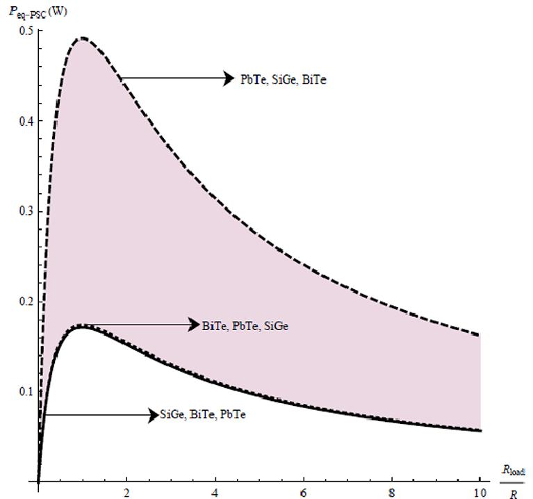 Performance Analysis of Composite Thermoelectric Generators   IntechOpen