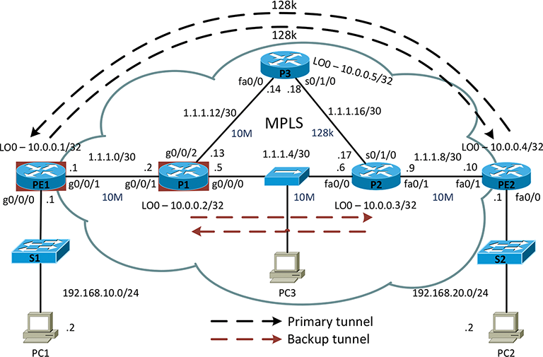 Effective Planning and Analysis of Huawei and Cisco Routers for MPLS