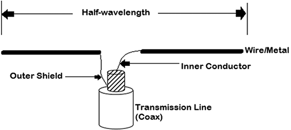 Investigating EM Dipole Radiating Element for Dual Polarized