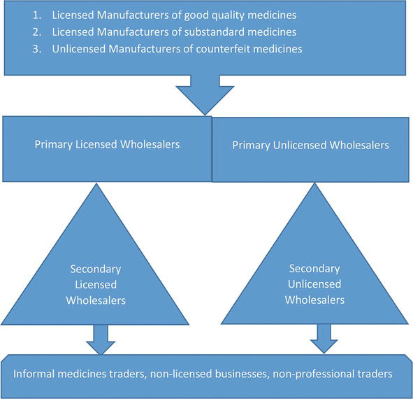 Risks Associated with International Trading of Medicines by