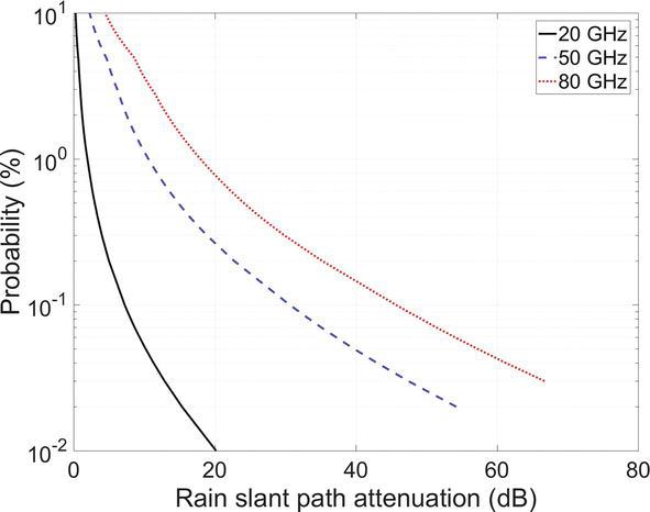 Ka-to-W Band EM Wave Propagation: Tropospheric Effects and