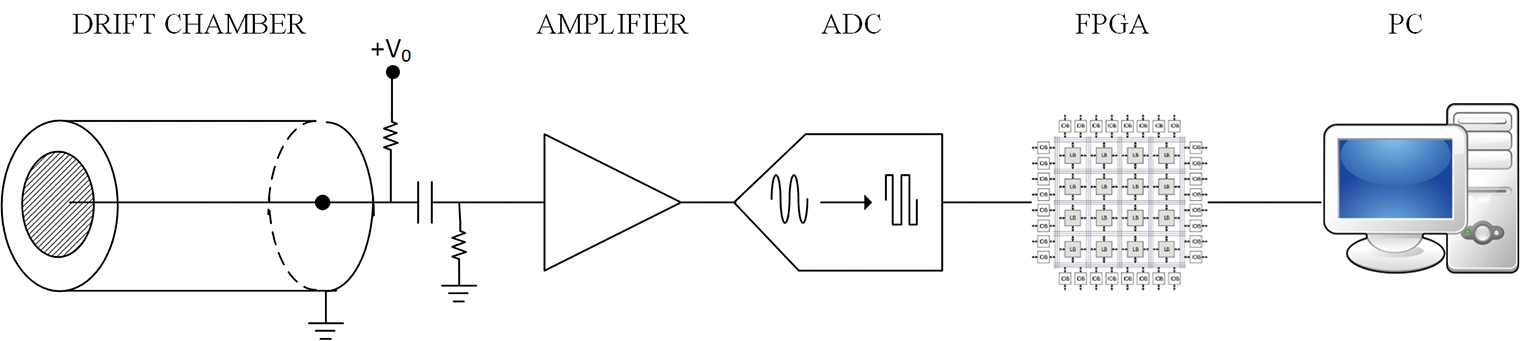The Use of FPGA in Drift Chambers for High Energy Physics