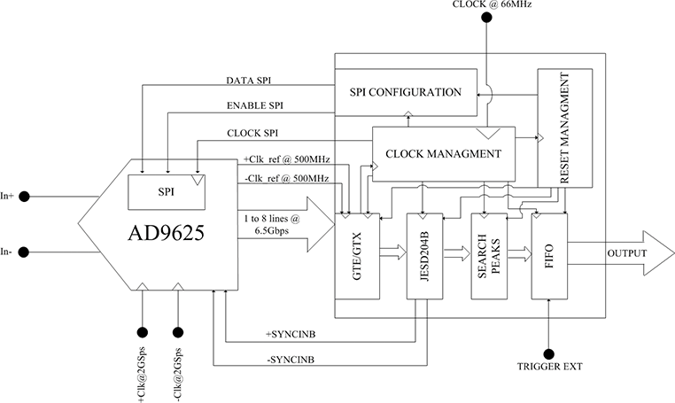 The Use of FPGA in Drift Chambers for High Energy Physics ... Ml Schematic on