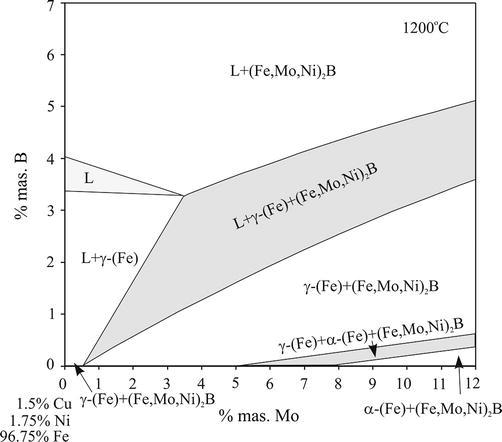 figure 10  phase diagram