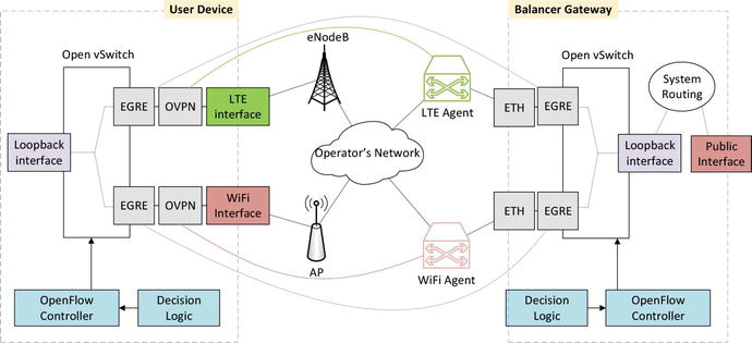 Networking Solutions for Integrated Heterogeneous Wireless