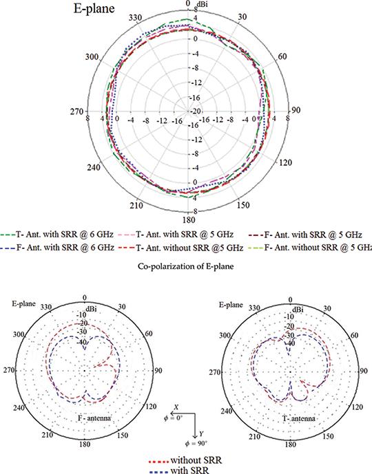 Planar Antennas With Enhanced Bandwidth And Radiation