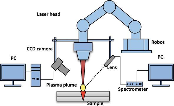 figure 18  schematic view of the laser welding
