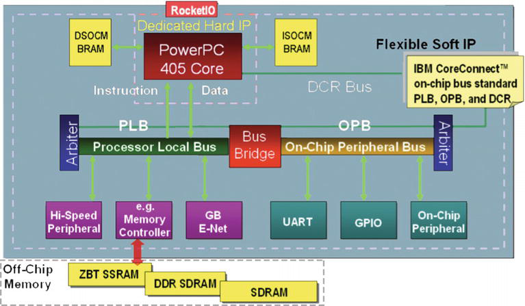 Design of Digital Advanced Systems Based on Programmable System on