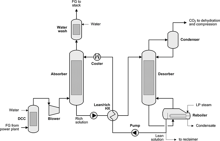modeling and evaluation of a coal power plant with biomass
