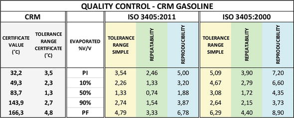 Distillation: Basic Test in Quality Control of Automotive Fuels