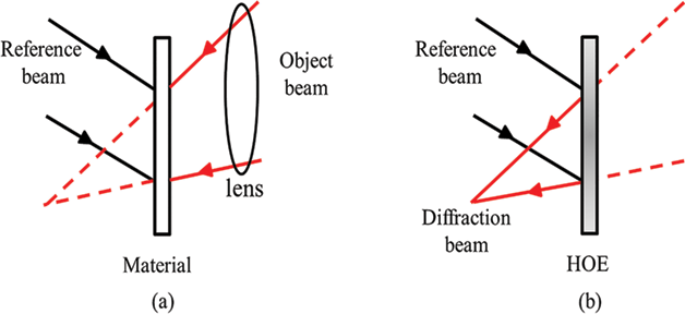 Holographic Optical Elements and Application | IntechOpen