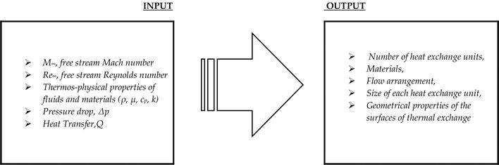 Heat Exchangers In The Aviation Engineering Intechopen