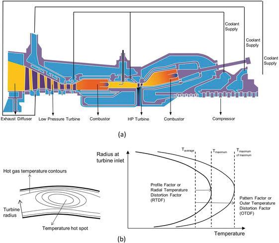 figure 5  major design factors influencing the gas turbine