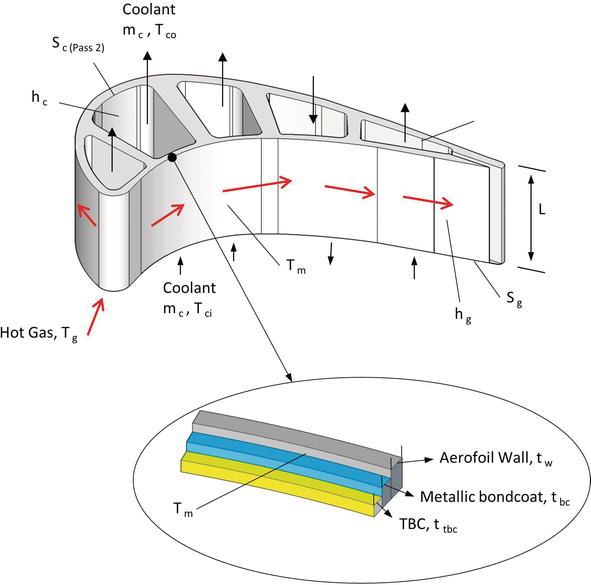 Basic Aspects of Gas Turbine Heat Transfer | IntechOpen
