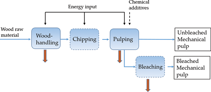 Pulp Mill Wastewater: Characteristics and Treatment | IntechOpen