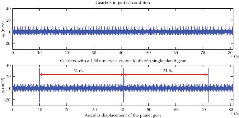 Dynamics-Based Vibration Signal Modeling for Tooth Fault Diagnosis