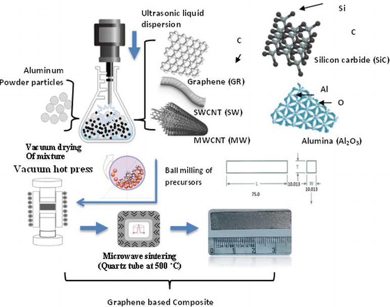 Tribological Aspects of Graphene-Aluminum Nanocomposites