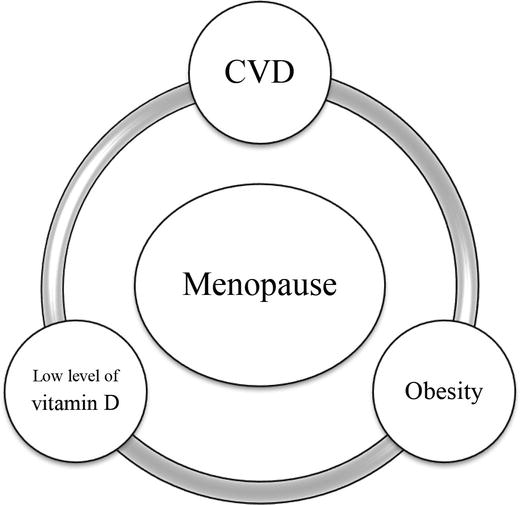 Vitamin D and Human Reproduction | IntechOpen