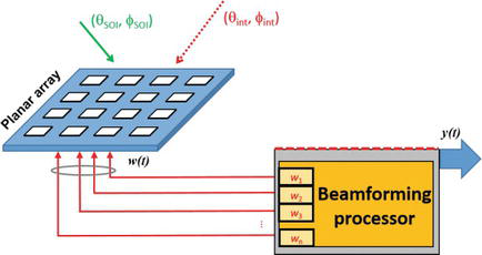 Detect and Pointing Algorithms Performance for a 2D Adaptive Antenna
