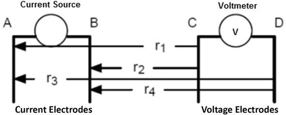 Electrical Resistivity Sensing Methods and Implications