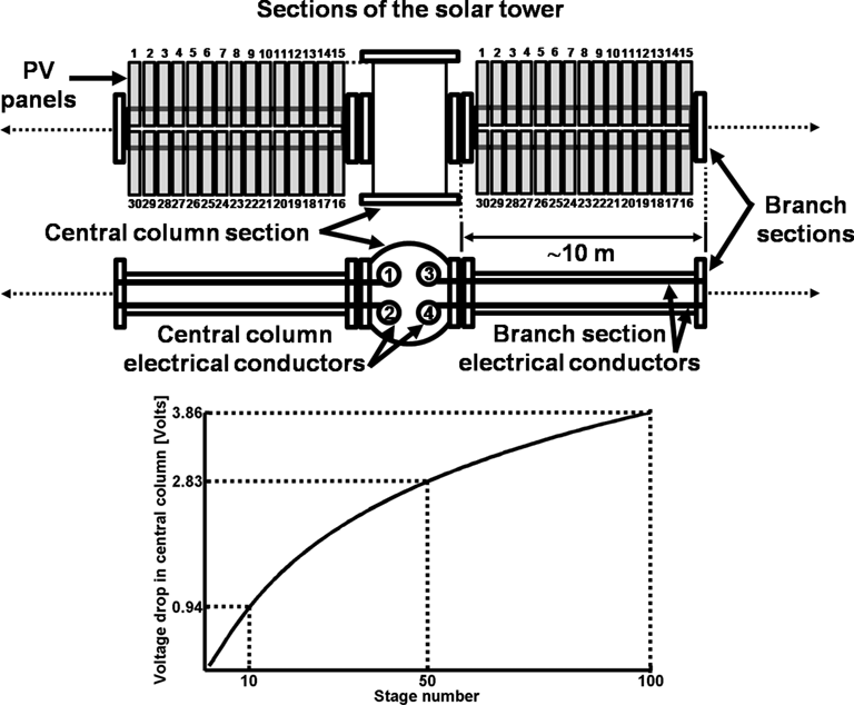 Scalable, Self‐Contained Sodium Metal Production Plant for a