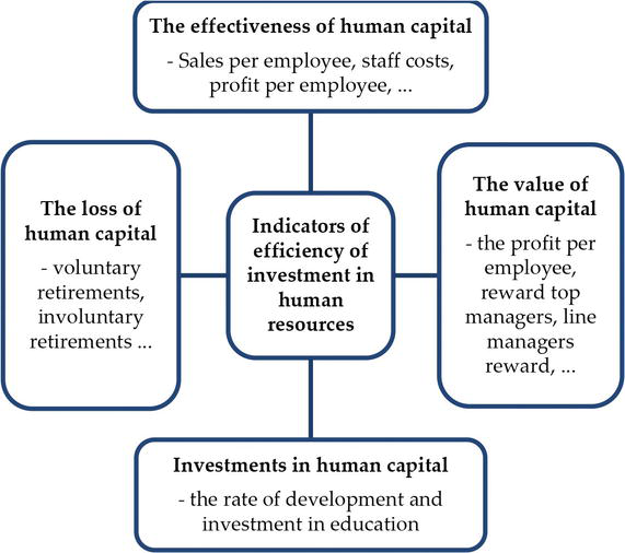 Investment in human capital includes tcs forex loss and gain