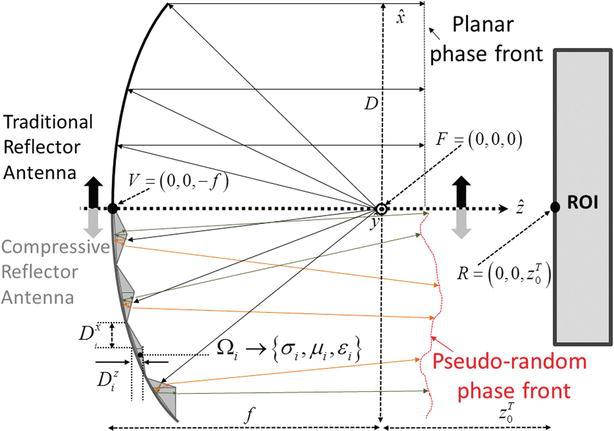 Compressive Reflector Antenna Phased Array | IntechOpen