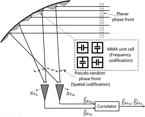 Compressive Reflector Antenna Phased Array   IntechOpen