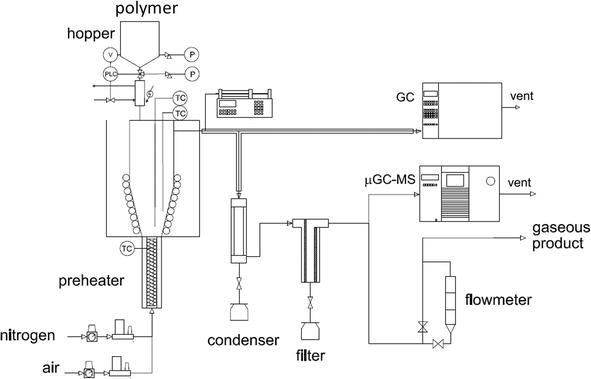 Pyrolysis of Polyolefins in a Conical Spouted Bed Reactor: A Way to