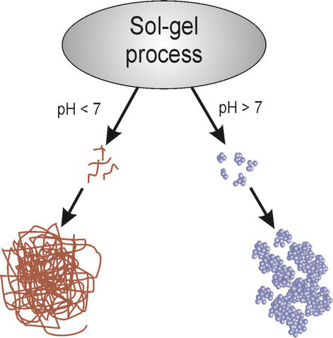 Sol-Gel-Derived Silicon-Containing Hybrids   IntechOpen