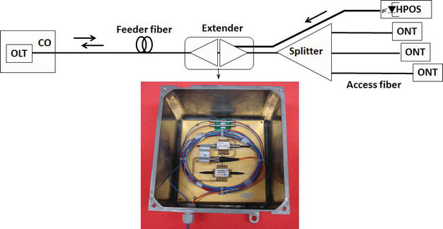 Power‐Over‐Fiber Applications for Telecommunications and for