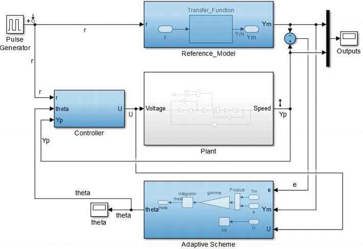 Embedded Controller Design For Mechatronics System Intechopen