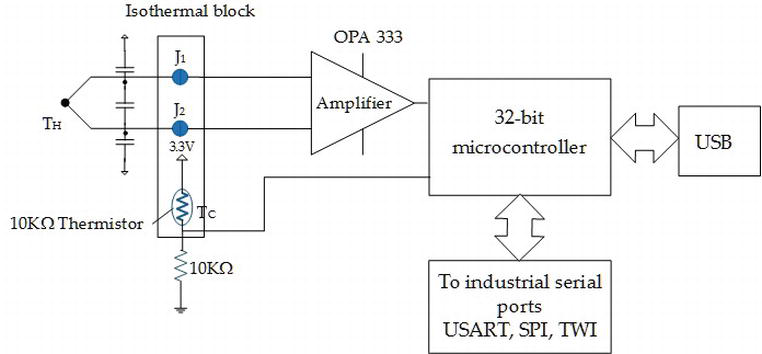Sensors and Digital Signal Conditioning in Mechatronic Systems