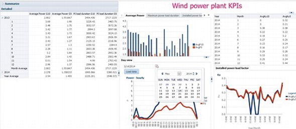 Key Technical Performance Indicators for Power Plants