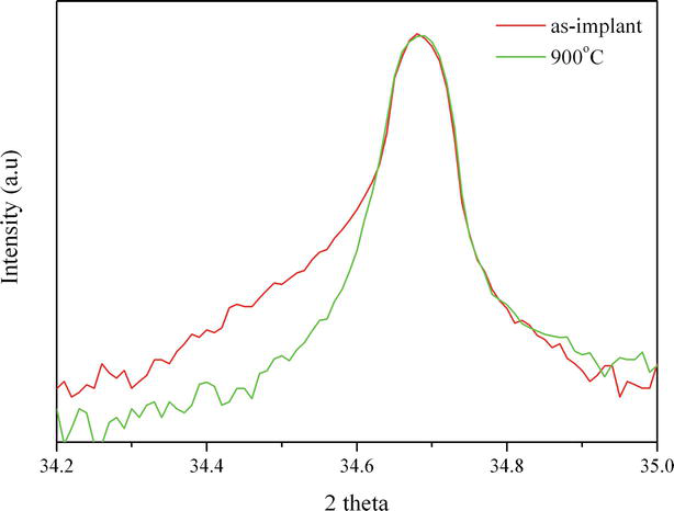 Trim ion implantation simulation dating