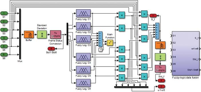 Precision Improvement in Inertial Miniaturized Navigators