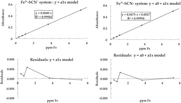 Fitting Models to Data: Residual Analysis, a Primer | IntechOpen