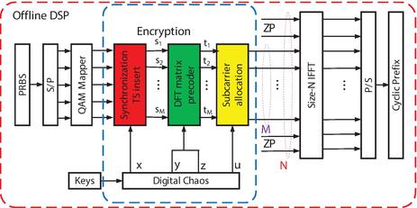 64 Qam Ofdm Matlab Code