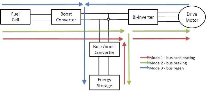 Development of Bus Drive Technology towards Zero Emissions: A Review