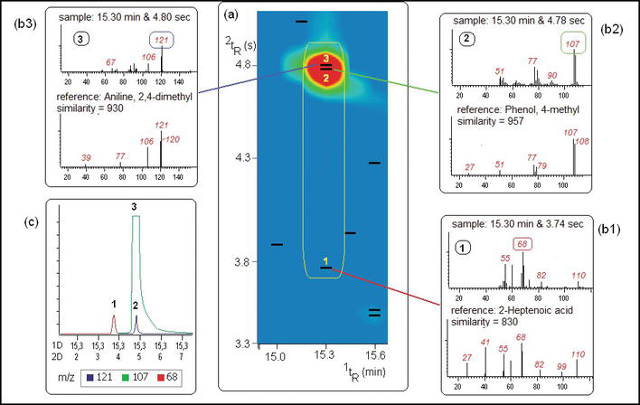 Comprehensive Two-Dimensional Gas Chromatography and Its