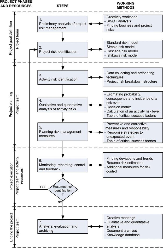 Cognitive Factors and Risk Management of Concurrent Product