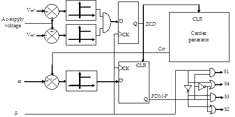 Pulse Density Modulation Applied to Series Resonant Inverter and Ac
