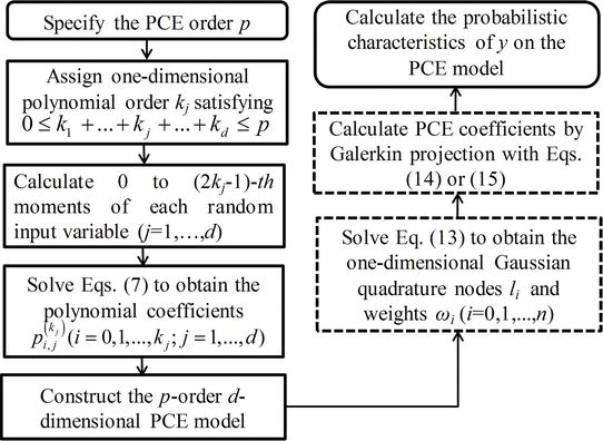 Polynomial Chaos Expansion for Probabilistic Uncertainty