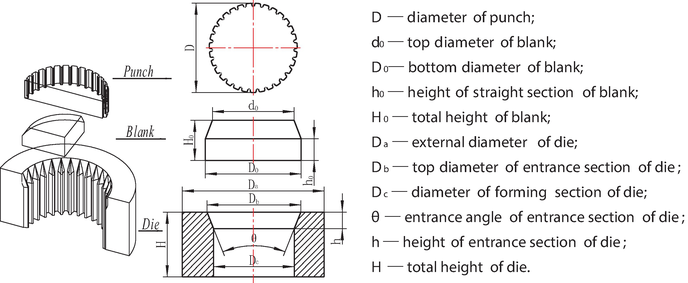 Application of Open-die Warm Extrusion Technique in Spur Gear