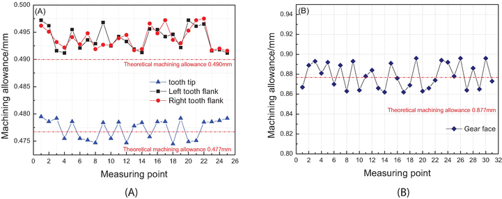 Application of Open-die Warm Extrusion Technique in Spur