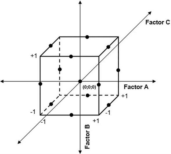 Design Of Experiments Applied To Antibiotics Degradation By Fenton S Reagent Intechopen