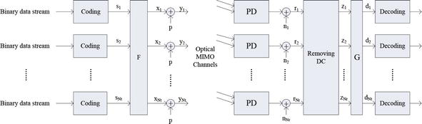 Transceiver Design for MIMO DCO-OFDM in Visible Light