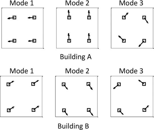 Operational Modal Analysis of Super Tall Buildings by a Bayesian