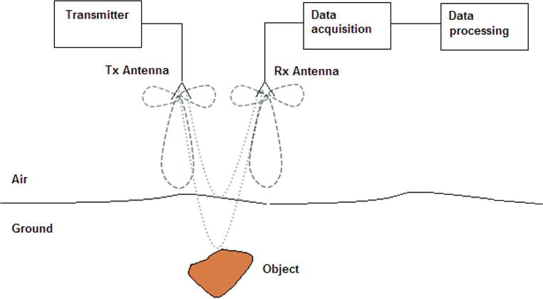 Ground‐Penetrating Radar for Close‐in Mine Detection